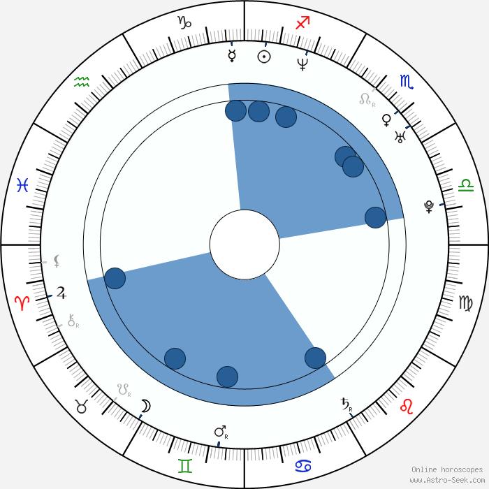 Jonathan Scarfe Birth Chart Horoscope, Date Of Birth, Astro
