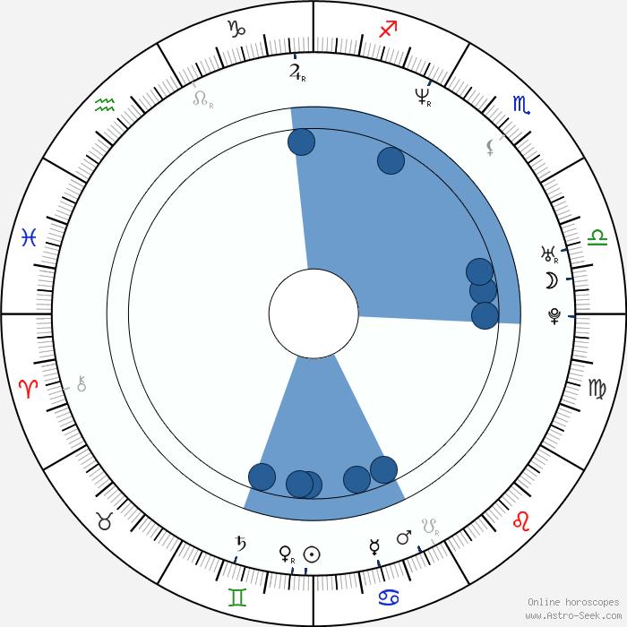 Jung Suh Birth Chart Horoscope, Date Of Birth, Astro