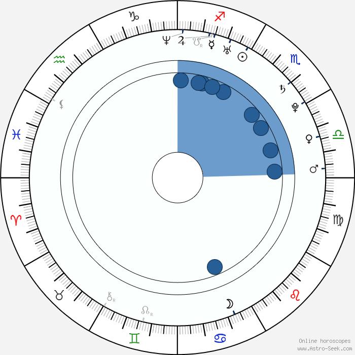 karine vanasse astro birth chart horoscope date of birth. Black Bedroom Furniture Sets. Home Design Ideas