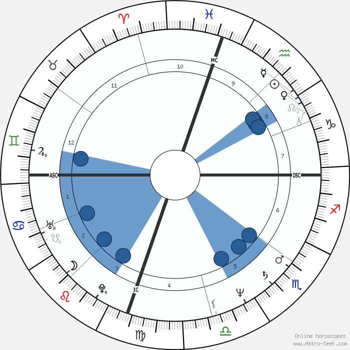 Beauty Journey Zodiak: Katey Sagal Birth Chart Horoscope, Date Of Birth, Astro