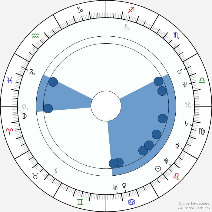 Kathryn Harrold Birth Chart Horoscope, Date of Birth, Astro Leo That 70s Show Man