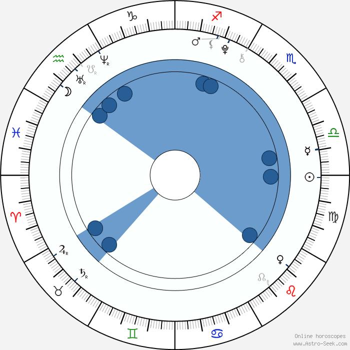 Kim Yoo-jung (Kim Yu-jeong) Birth Chart Horoscope, Date Of