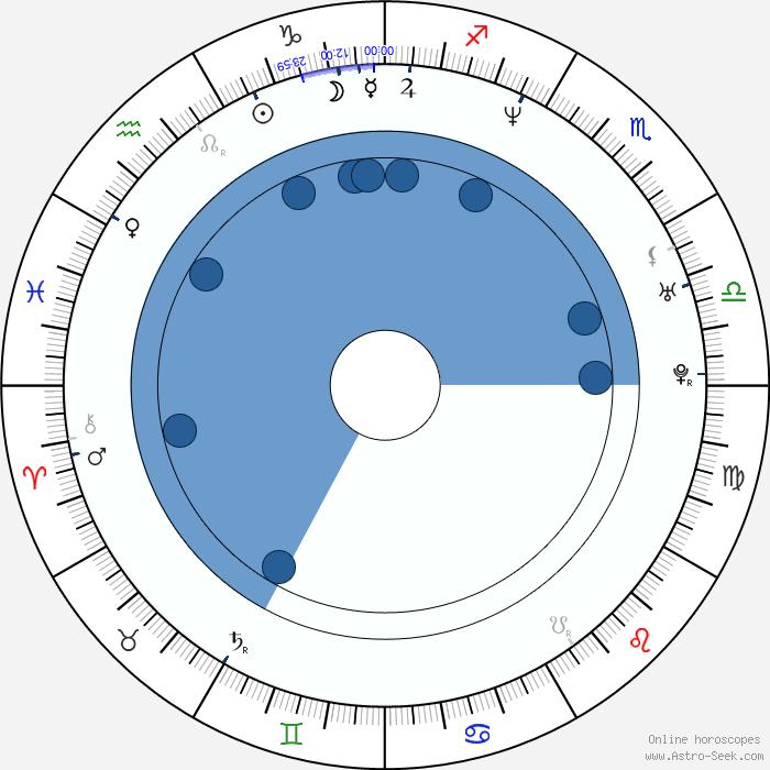 Birth Chart of Kobe Tai, Astrology Horoscope