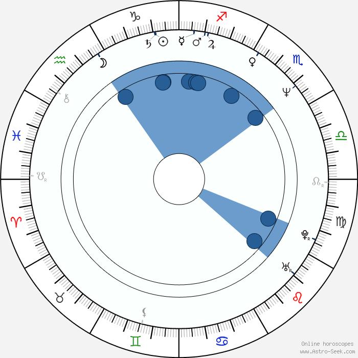 Konstanze breitebner astro birth chart horoscope date for Barbara karlich wiki