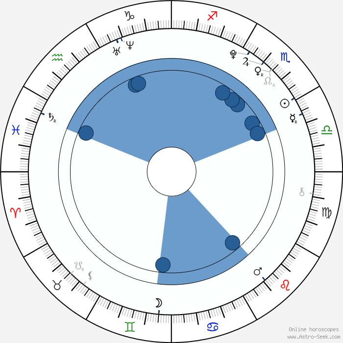 Krystal Jung Birth Chart Horoscope, Date Of Birth, Astro