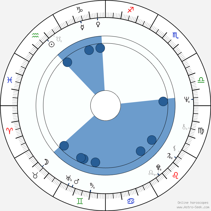 Snap Leo Burmester Astro Birth Chart Horoscope Date Of Birth