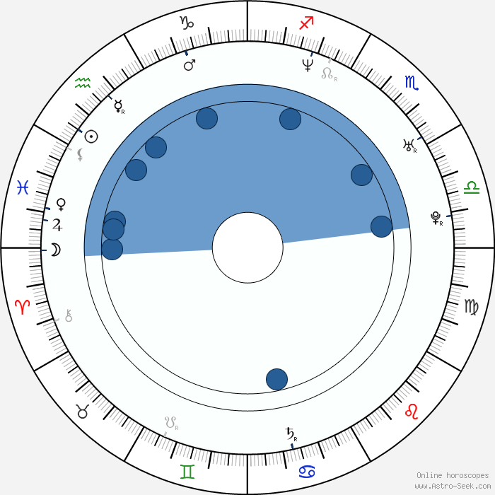 Malik zidi astro birth chart horoscope date of birth for Miroir du desir