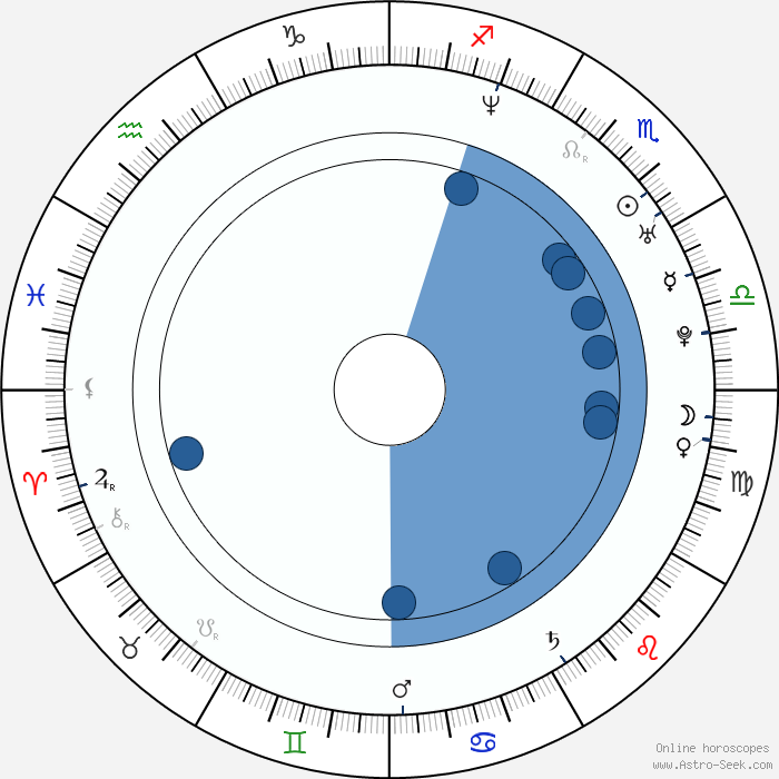 Cafeastrology Free Birth Chart Rebellions