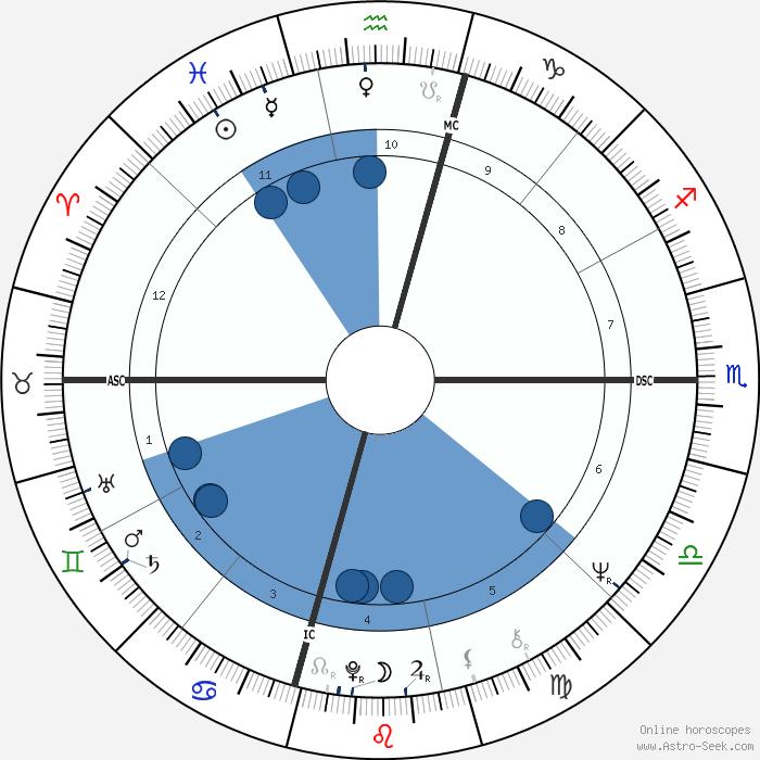 Tom Jones Birth Chart Rebellions