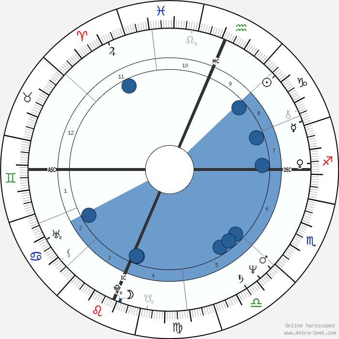 800 horoscope weekly