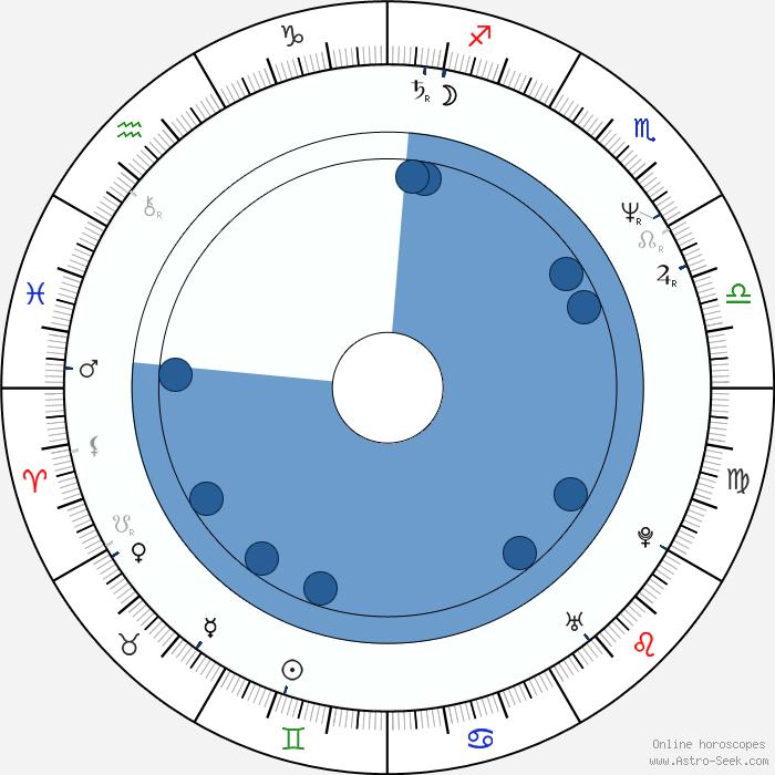 Mike Binder Birth Chart Horoscope, Date Of Birth, Astro