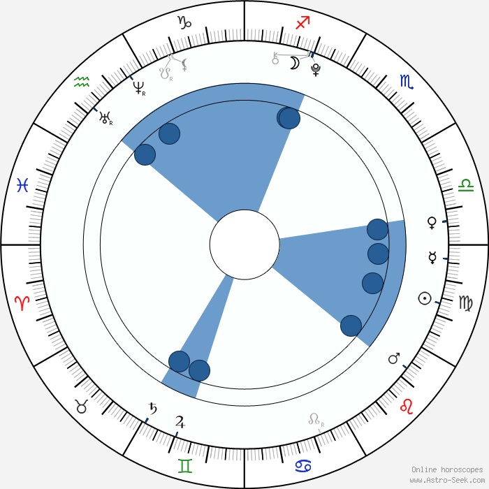 Natashya Hawley Birth Chart Horoscope, Date of Birth, Astro
