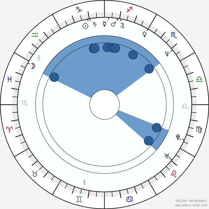 Neal Jones Astro Birth Chart Horoscope Date Of Birth