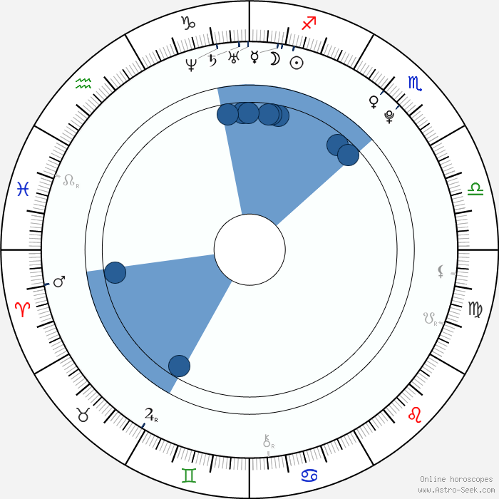 Nessa Devil Birth Chart Horoscope, Date Of Birth, Astro
