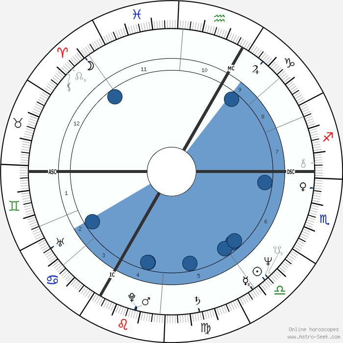 how to find moon sign with date of birth