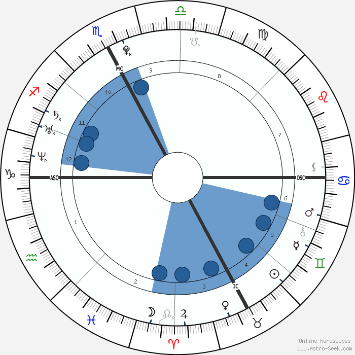 22 may 1987 astrology