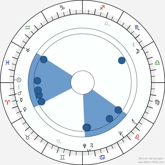 Patricia Laffan Birth Chart Horoscope, Date of Birth, Astro Patricia Laffan Biography