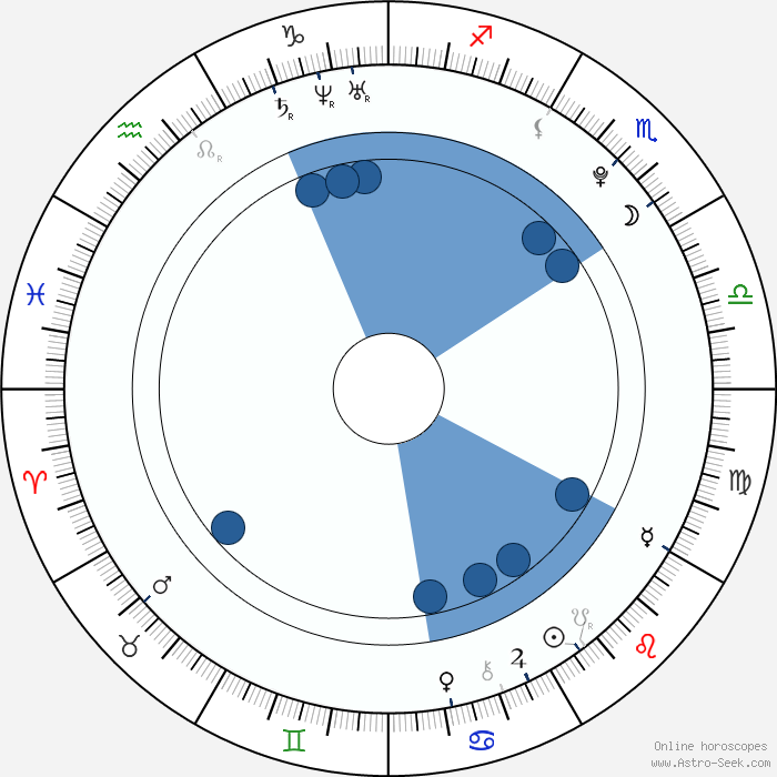 Penny Astrology Forum