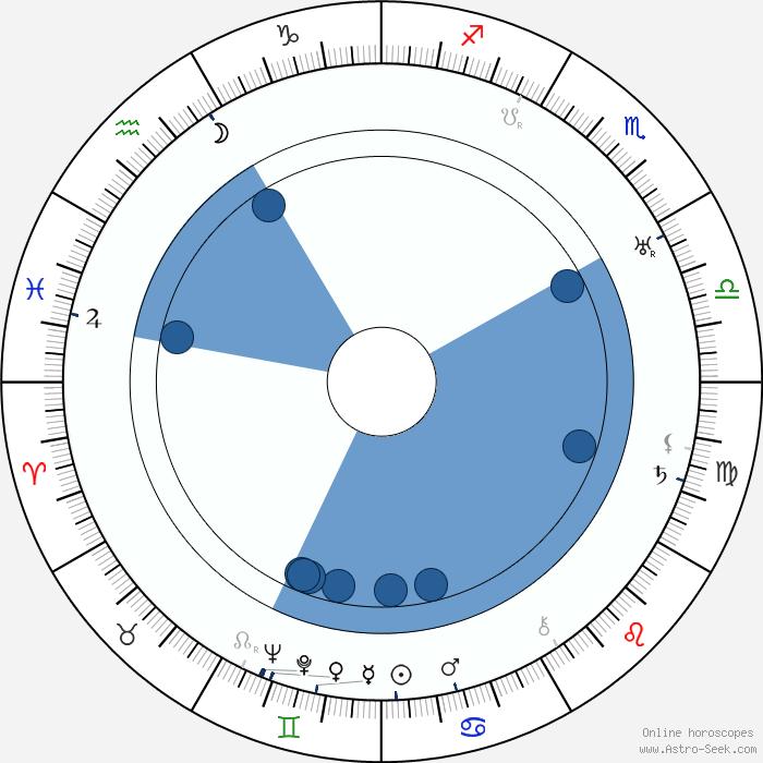 Snap Astrology Natal Aspects Autos Post Photos On Pinterest