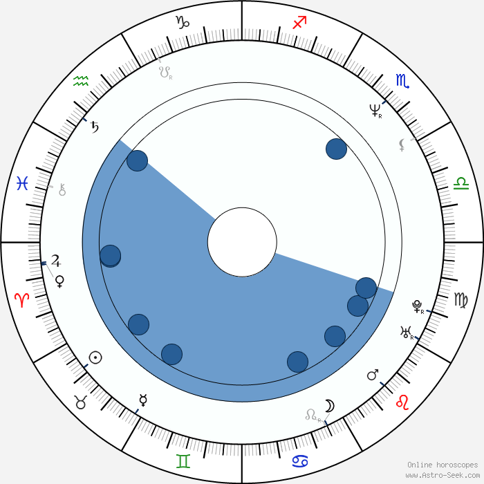 Pierre Woodman Birth Chart Horoscope, Date Of Birth, Astro-8601