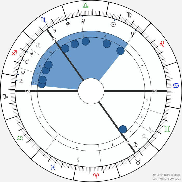 Prince Harry Windsor Birth Chart Horoscope, Date Of Birth