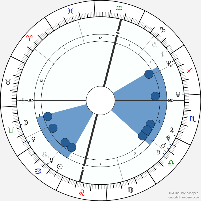Priyanka Chopra Birth Chart Horoscope, Date of Birth, Astro