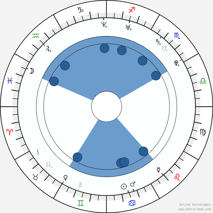 Ranveer Singh Birth Chart Horoscope, Date of Birth, Astro