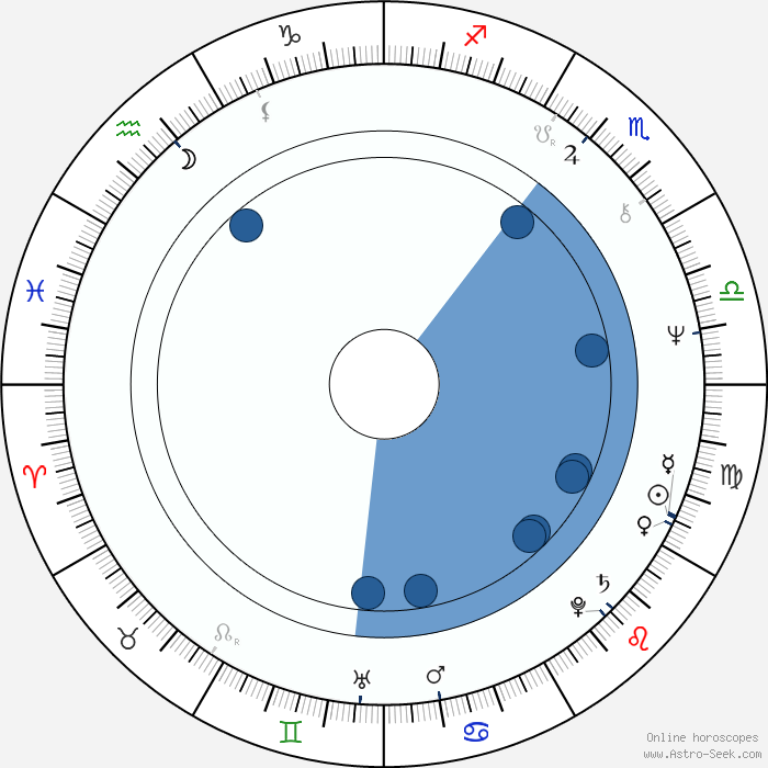 All about Birth Date Astrology - AstroSage