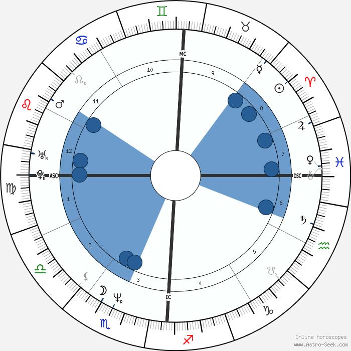 Needle Chart Zodiac 2021 Placidus - pic-internet