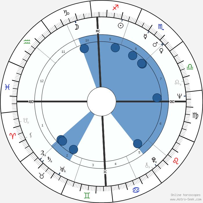 Richard Pryor Birth Chart Rebellions
