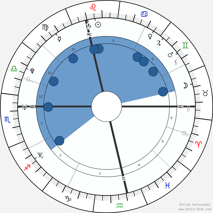 Snap Samantha Ronson Astro Birth Chart Horoscope Date Of Birth