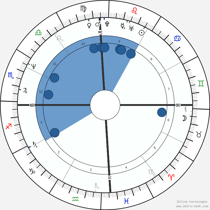 Sanjay Dutt Birth Chart Horoscope, Date of Birth, Astro
