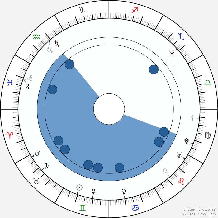 Oct 31 Zodiac
