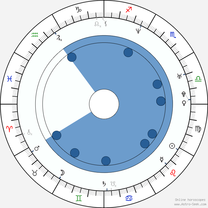 Astrology Signs Chart By Date Of Birth Online Trending News Today