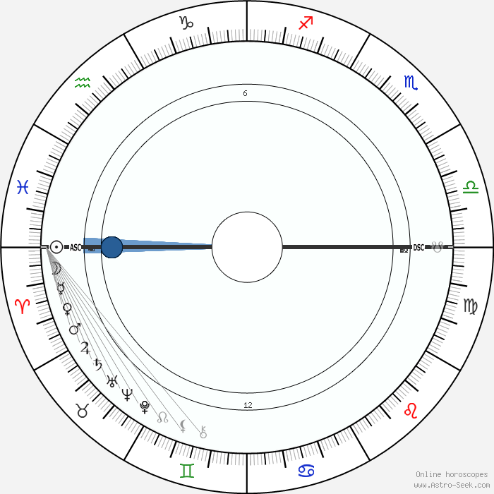 Astrology chart dates in Sydney