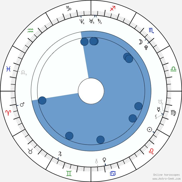 Travis Tedford Birth Chart Horoscope Date Of Birth Astro
