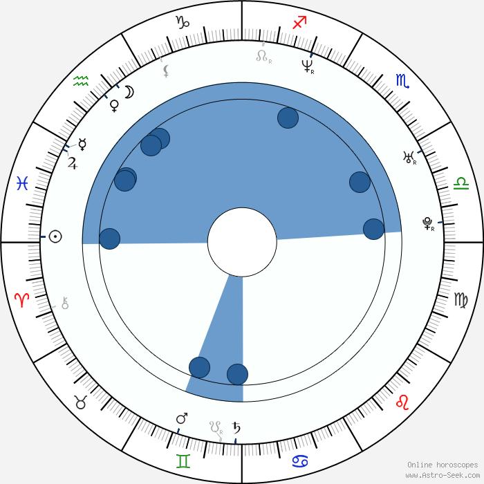 vida guerra astro birth chart horoscope date of birth. Black Bedroom Furniture Sets. Home Design Ideas
