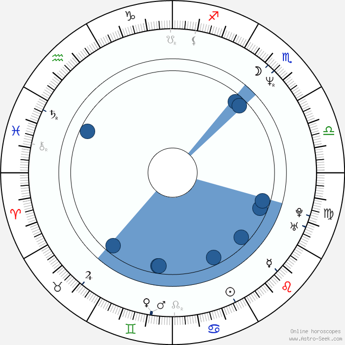 All About Astrology And Natal Chart Of Wendy Williams Born On 1964