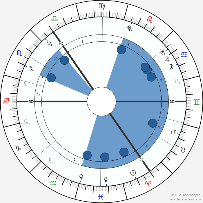 Noe Horoskope
