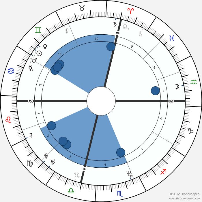 Summary Astrology And Natal Chart Of Yasmine Bleeth Born On 1968