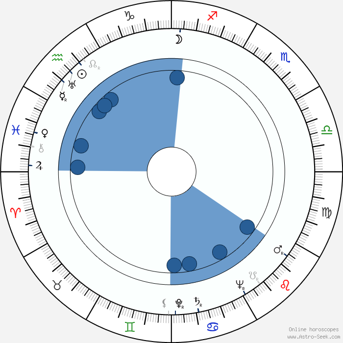 Birth Chart of Yrjö Aaltonen, Astrology Horoscope