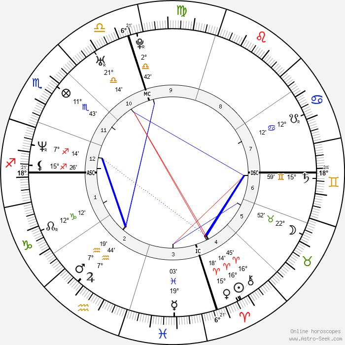 Pharrell Williams Birth Chart Horoscope, Date of Birth, Astro