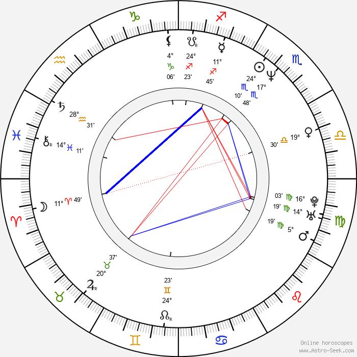 Harry Lennix Birth Chart Horoscope, Date of Birth, Astro