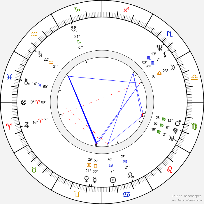 Rupert Graves Birth Chart Horoscope, Date of Birth, Astro