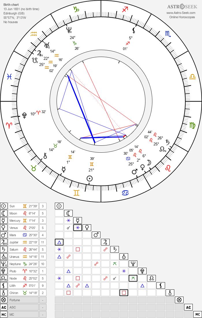 James Clerk Maxwell Birth Chart Horoscope, Date of Birth ...