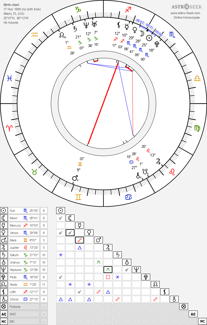 Birth Chart of Shanica Knowles, Astrology Horoscope