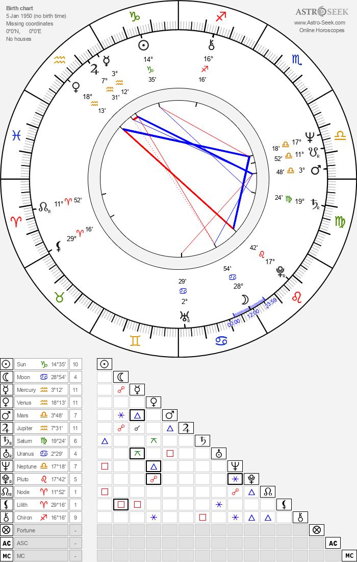 Birth Chart of Christian Manon, Astrology Horoscope
