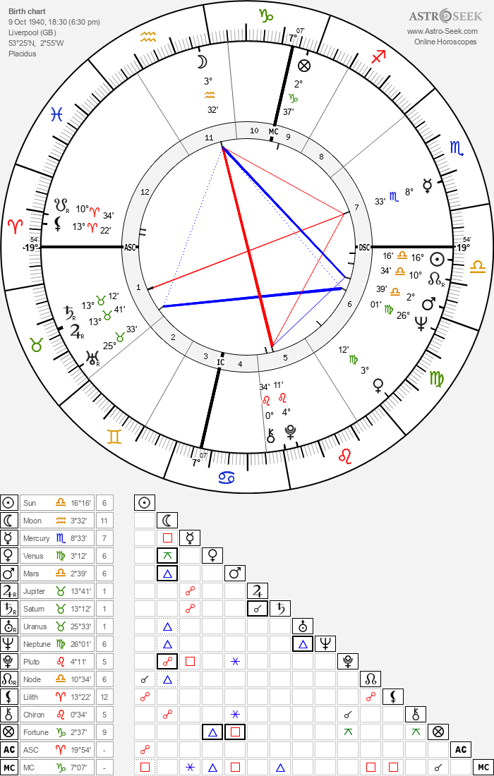 Birth Chart of John Lennon, Astrology Horoscope