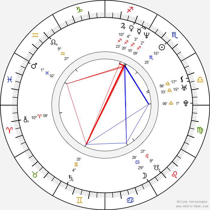 A. D. Miles - Birth horoscope chart