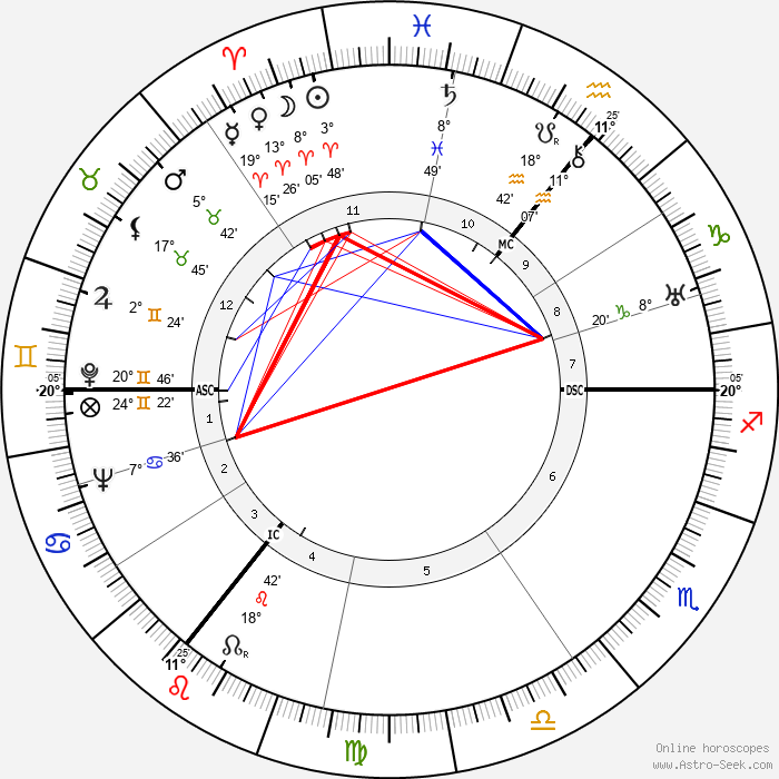 A. J. P. Taylor - Birth horoscope chart